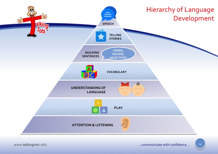 The hierarchy of language development totsys place slide15 ccuart Choice Image